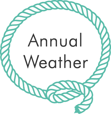 annual-weather